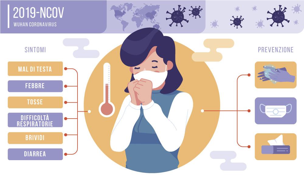 coronavirus sintomi